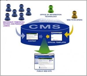 Website Badan Pertanahan Nasional Kantor Wilayah Propinsi Sumatera Selatan dengan Menerapkan Content Management System (CMS)