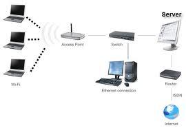 Konfigurasi Jaringan Wireless
