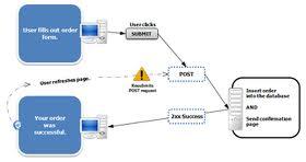 Masih bingung mengenai perintah GET dan POST dalam pemrograman PHP