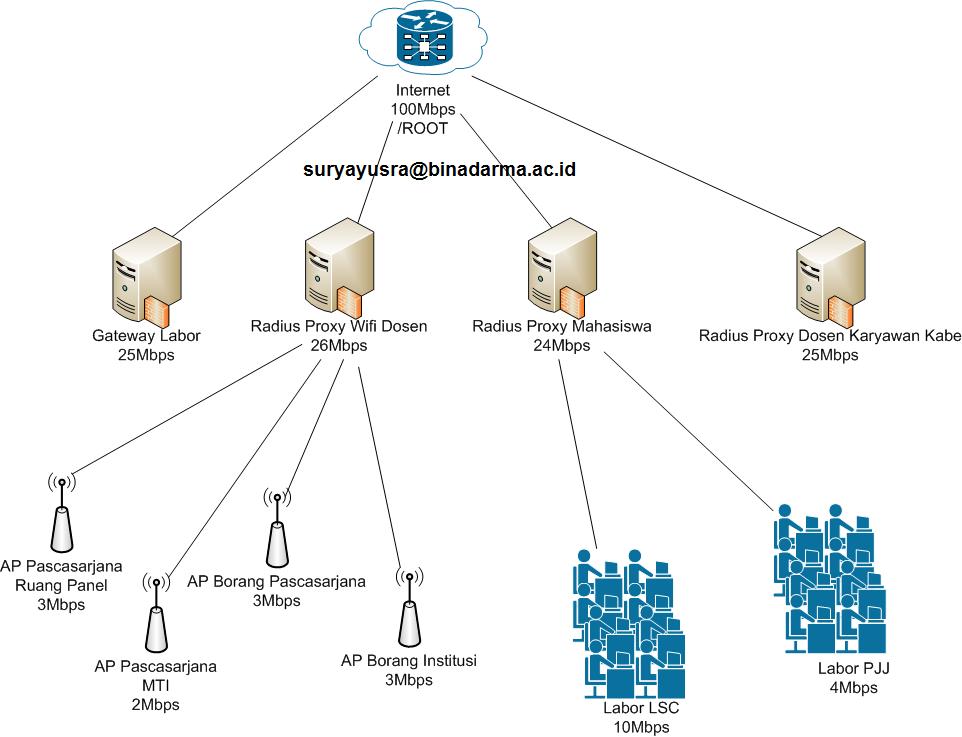 topology Bandwidth Manajemen HTB Universitas Bina Darma